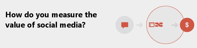 How to measure social media ROI?
